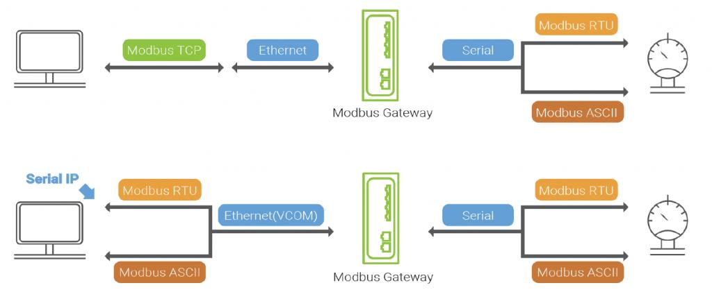 ATOP MB5916 >> 16-port Secure Industrial Modbus TCP/RTU/ASCII Gateway