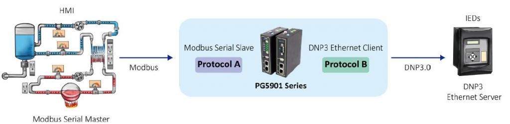 ATOP PG5901 >> 1-port Industrial Smart Grid Protocol Gateway