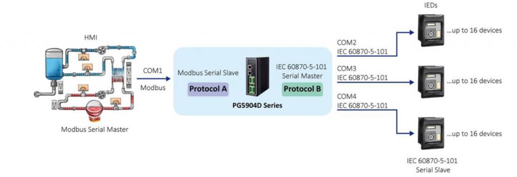 ATOP PG5904D >> 4-port Industrial Smart Grid Protocol Gateway