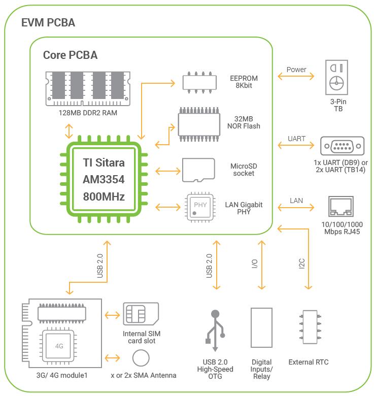 Atop Se5901b Sdk  U0026gt  U0026gt  Industrial 3g  4g Serial Embedded Edge