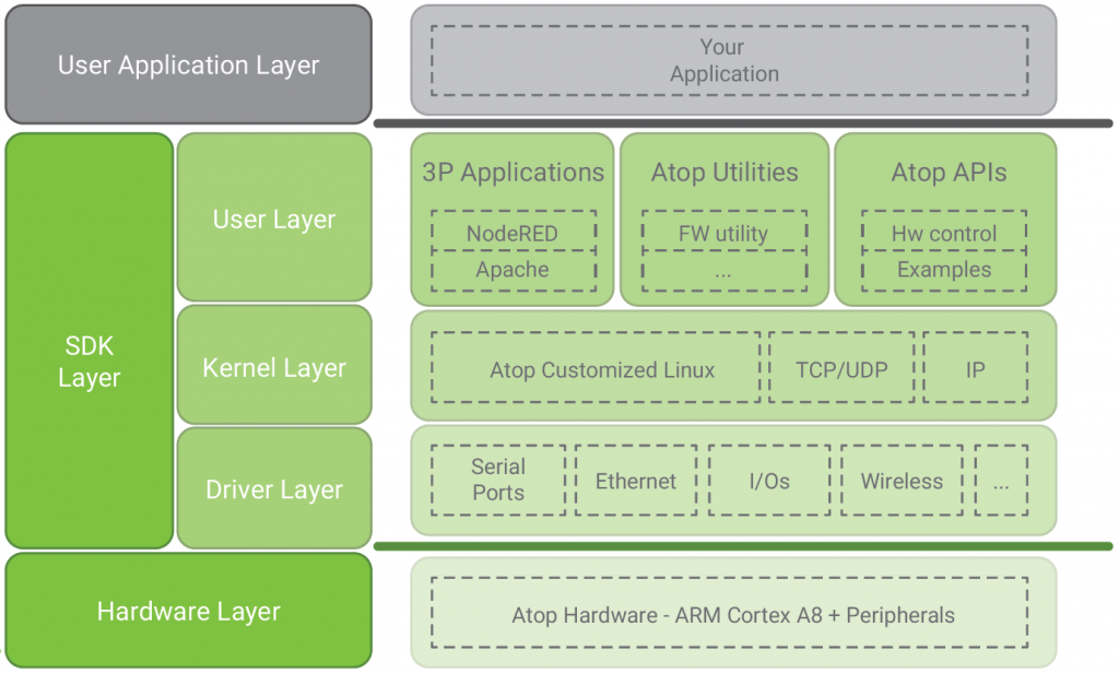 ATOP SE5901B SDK >> Industrial 3G/4G Serial Embedded Edge Computer